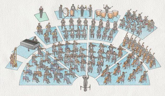 Tipos de Algoritmo – Parte II : A Orquestra